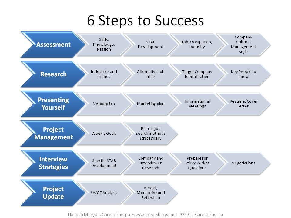 6 steps to job search and career success
