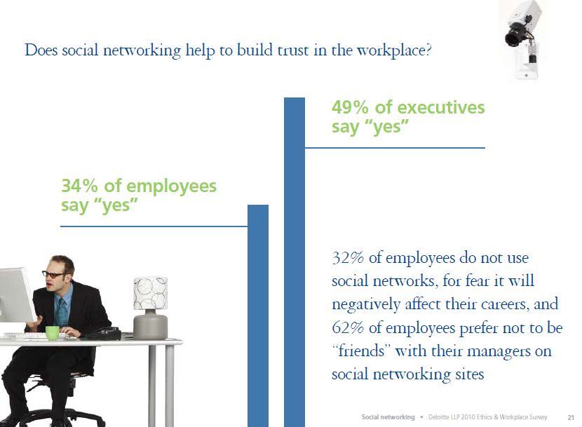 Deloitte Survey 2010 Ethics and Workplace Survey