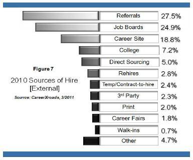 CareerXroads Sources of Hire
