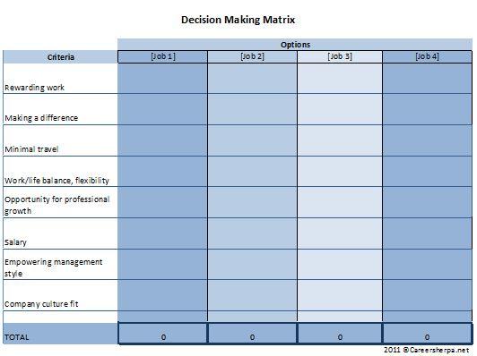 decision making matrix