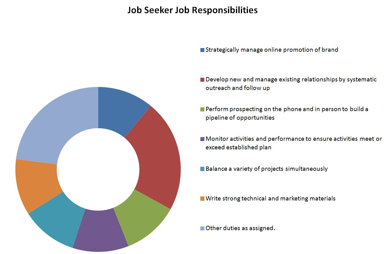 job seeker Information about our payments and services that help with finding and keeping a job.
