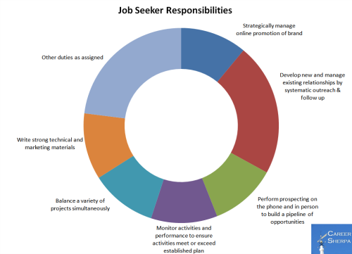 job seeker responsibilities