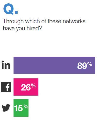 hired through social 2012 jobvite