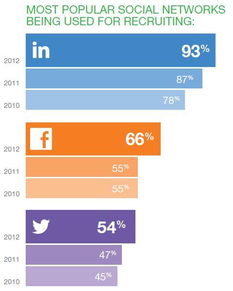 most popular social 2012 jobvite