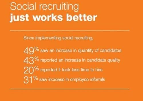 social recruiting works better 2012 jobvite