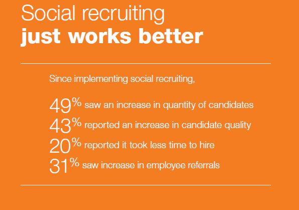 social recruiting just works better