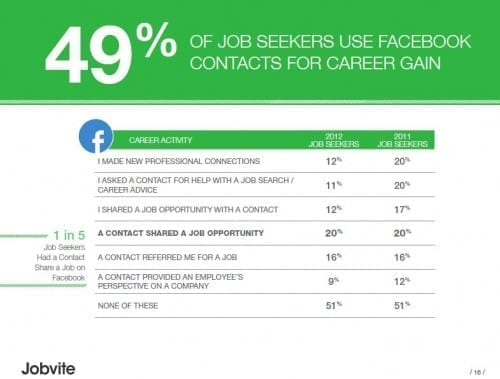 Facebook for job search jobvite jobseeker 2012