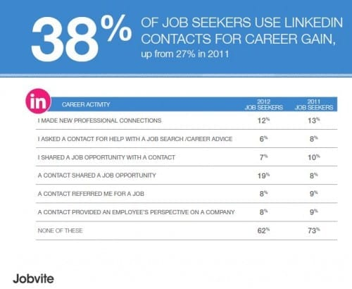 LinkedIn for job search jobvite jobseeker 2012