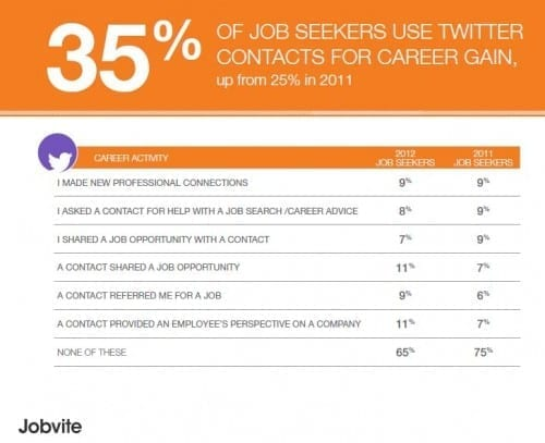 Twitter for job search jobvite jobseeker 2012
