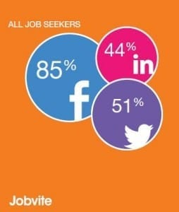 jobseeker social profiles jobvite 2012