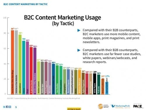 b2c content marketing report