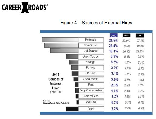 2013 CareerXroads Source of Hire report