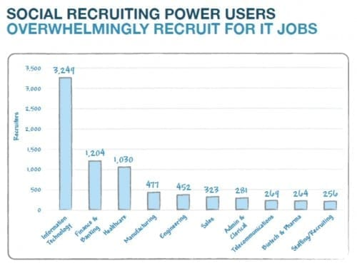 What You Can Learn From Recruiters: Bullhorn Reach 2013 Report