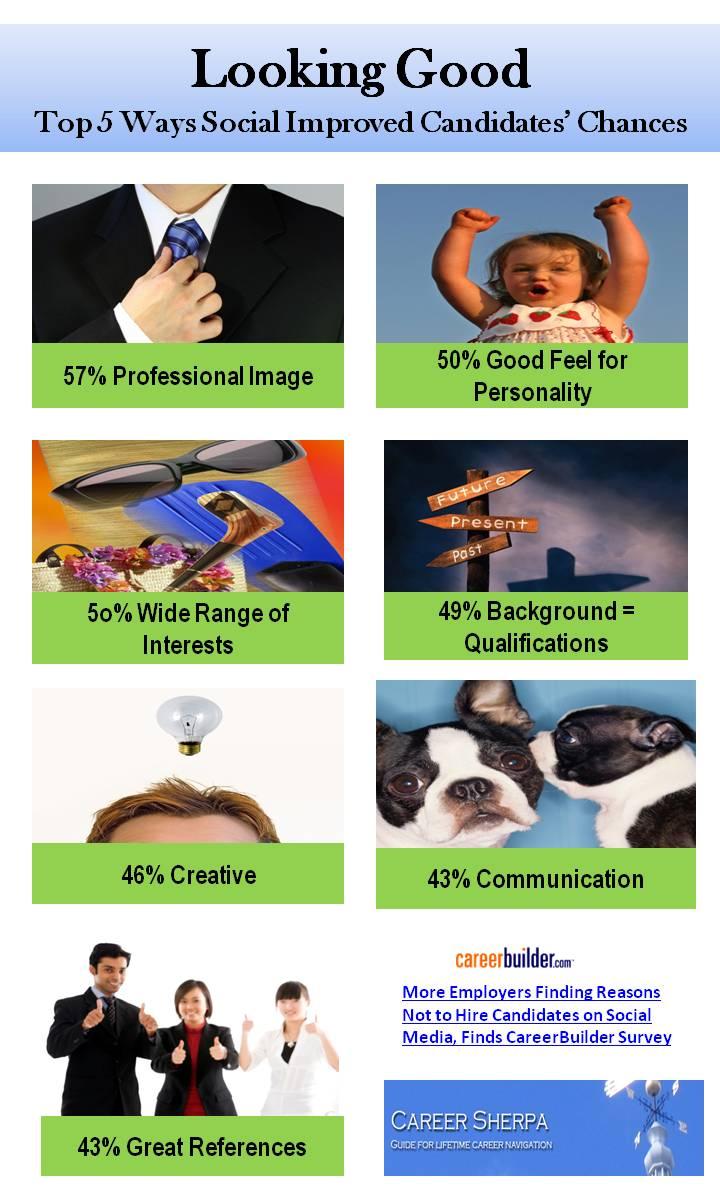Top 5 reasons social media helped