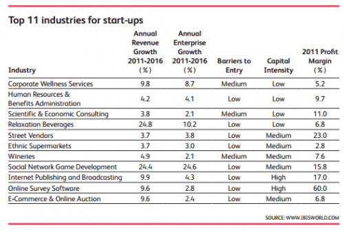 11 start-up industries