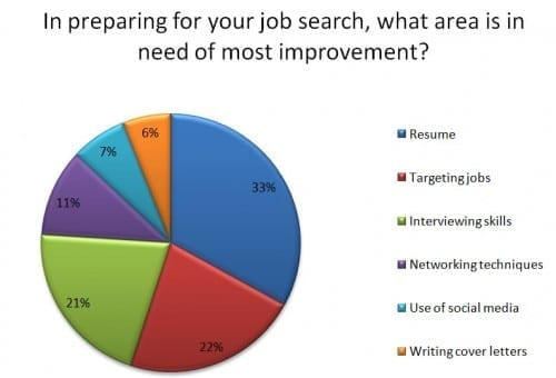 job seekers evaluate search skills