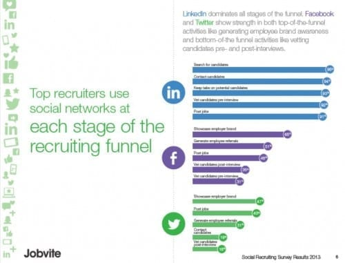how recruiters use social networks
