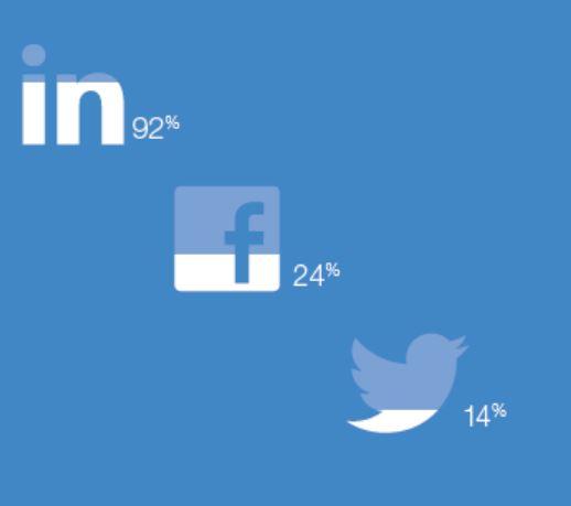 jobvite 2013 social recruiting