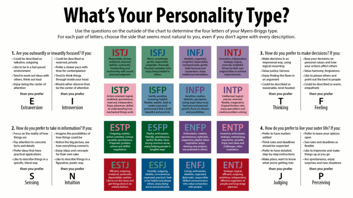 MBTI 16 Personality Types