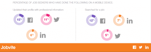 jobvite 2014 using mobile