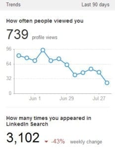 how often people viewed you