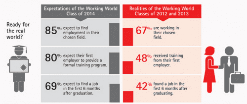 Employment expectations of new college graduates from Accenture
