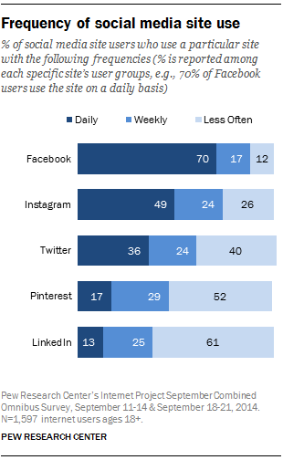 Pew Research social network use 2014