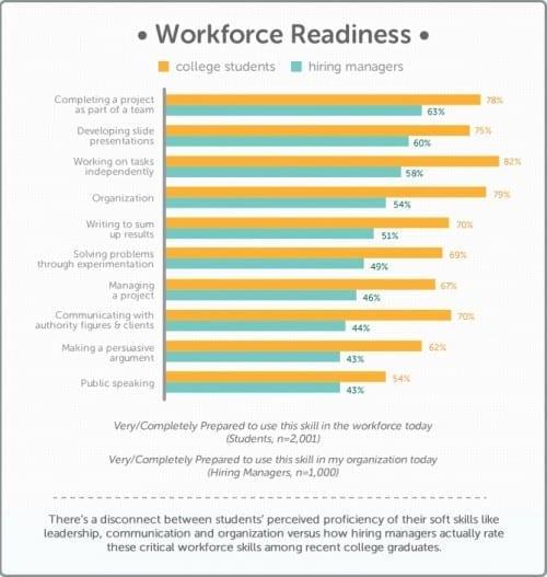 Chegg study on workforce preparedness college graduates