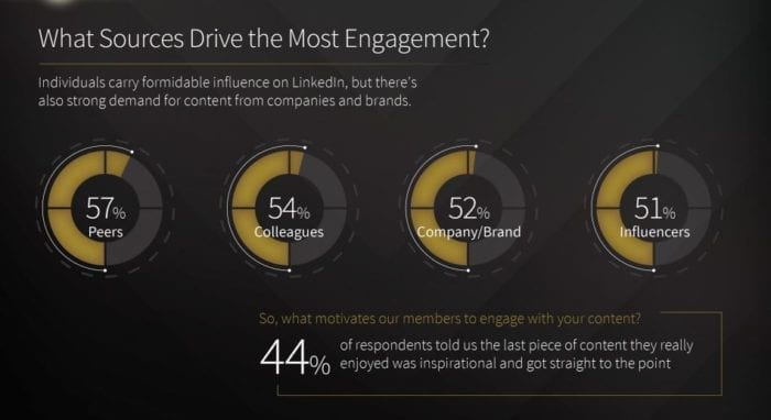 Sources Driving Engagement LinkedIn 2017