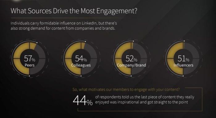 Sources Driving Engagement LinkedIn 2017