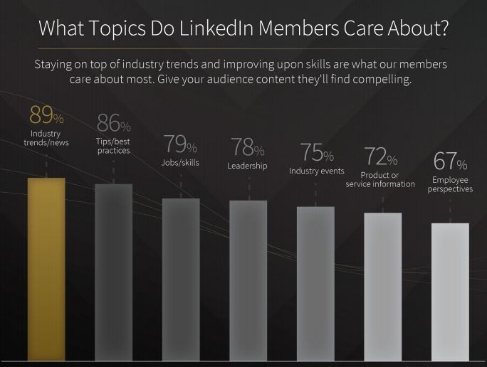 LinkedIn topics