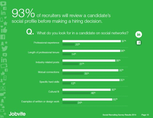 checking candidates out Jobvite 2014