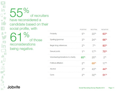 reconsidered candidates Jobvite 2014