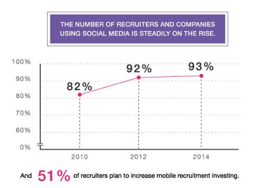 rise of social recruiting jobvite 2014