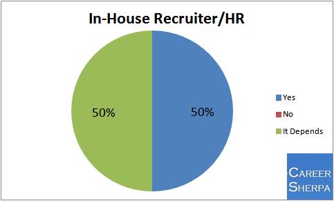 inhouse recruiter hr