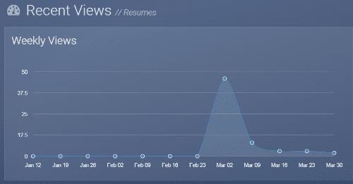 analytics VisualCV