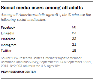 social media users Pew Research Jan 2015