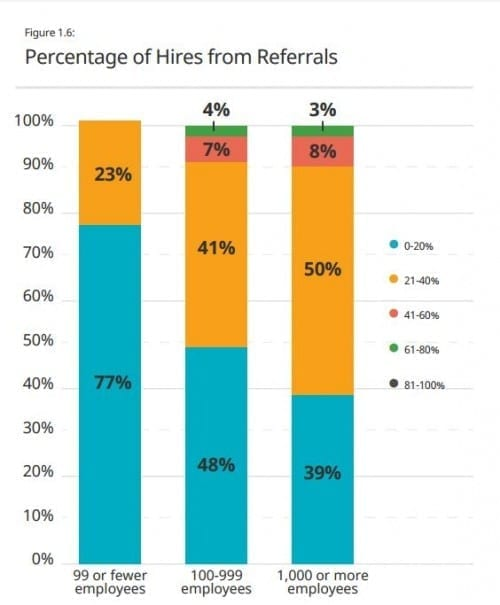 icims percent hires from referrals