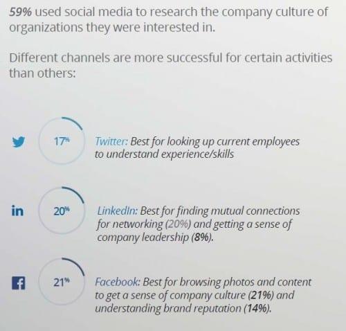 Jobvite Job Seeker 2016 researching on social