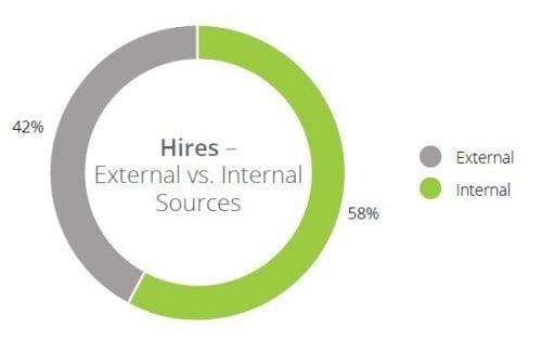 SilkRoad 2016 SOH Internal sources of Hire outperform