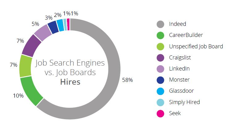 top job search engines
