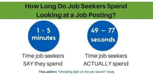 Time reviewing job posting