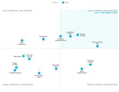 Bloomberg Job Skills Report 2016