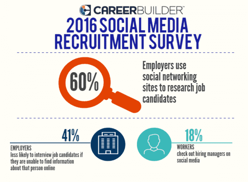 2016 employers search social networking sites