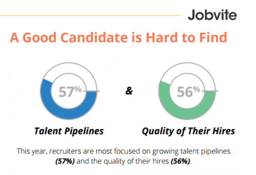 Jobvite 2016 talent pipeline