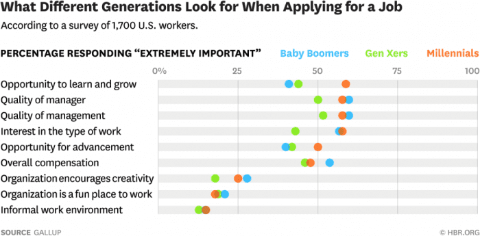 generations look for in job