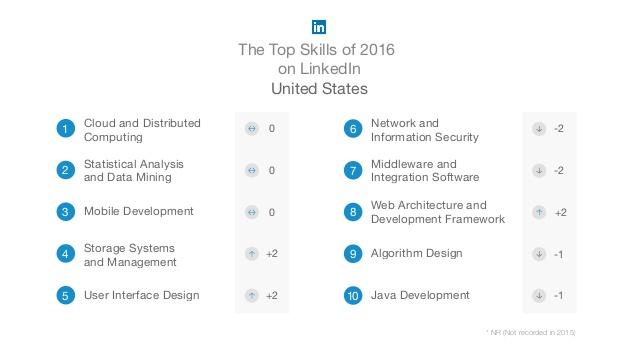LinkedIn Top Skills 2016