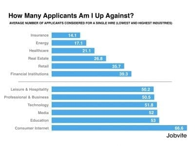 Jobvite how many applicants