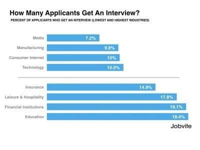 Jobvite-applicants interviewed