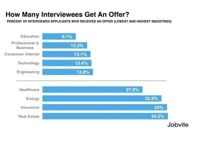 Jobvite-Interviews to hire